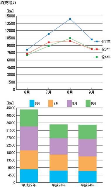 消費電力グラフ(9月まで).jpg